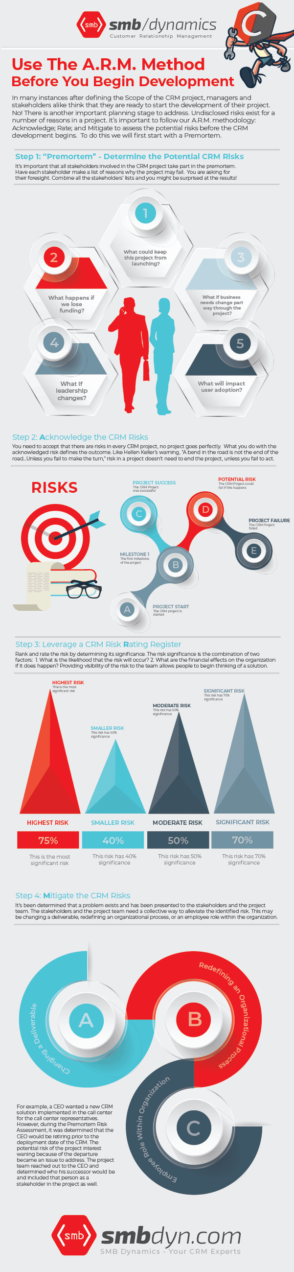 A.R.M. your CRM project for success: Acknowledge; Rate; and Mitigate to assess the potential risks before your CRM development begins. Show your teams this infographic! CRM Mechanic is brought to you by https://smbdyn.com/conduct-a-crm-risk-assessment-use-our-a-r-m-method-before-you-begin-development/ #CRM #advice #troubleshooting #management #help